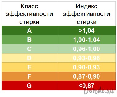 tablica-klassa-ehffektivnosti-stirki