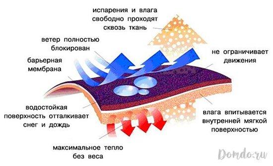 kak-stirat-termobele-1